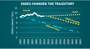 The ESSEX Plan forecasts that it would achieve a 15%-25% reduction in carbon pollution below 1990 levels by 2025 and a 30%-50% reduction by 2050.